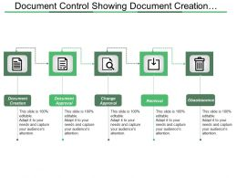 Document Control Showing Document Creation Approval And Retrieval