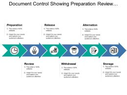 Document Control Showing Preparation Review Release And Storage