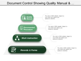 Document Control Showing Quality Manual And Documented Procedure