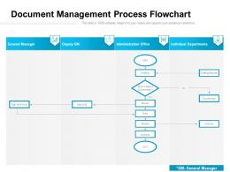 Document Management Process Flowchart