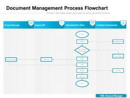 Document Management Process Flowchart
