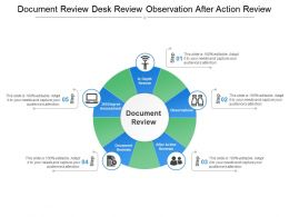 Document Review Desk Review Observation After Action Review