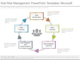 Dod Risk Management Powerpoint Templates Microsoft