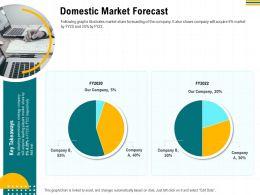 Domestic Market Forecast M2950 Ppt Powerpoint Presentation Summary Slide Download