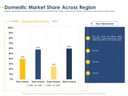 Domestic Market Share Across Region Developing Integrated Marketing Plan New Product Launch