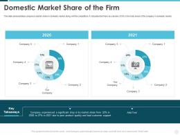 Domestic Market Share Of The Firm Building Effective Brand Strategy Attract Customers