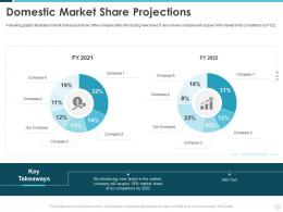 Domestic Market Share Projections Building Effective Brand Strategy Attract Customers