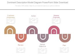 Dominant Description Model Diagram Powerpoint Slide Download