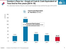 Dominos Pizza Inc Graph Of Cash And Cash Equivalent At Year End For Five Years 2014-18