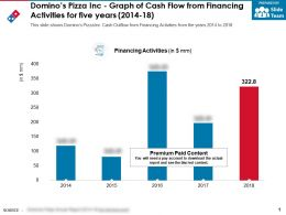 Dominos Pizza Inc Graph Of Cash Flow From Financing Activities For Five Years 2014-18
