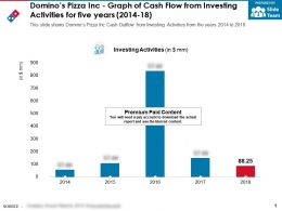 Dominos Pizza Inc Graph Of Cash Flow From Investing Activities For Five Years 2014-18