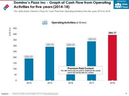 Dominos Pizza Inc Graph Of Cash Flow From Operating Activities For Five Years 2014-18