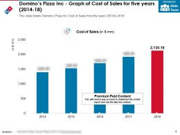 Dominos Pizza Inc Graph Of Cost Of Sales For Five Years 2014-18