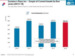 Dominos Pizza Inc Graph Of Current Assets For Five Years 2014-18