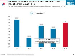 Dominos Pizza Inc Graph Of Customer Satisfaction Index Score In US 2014-18