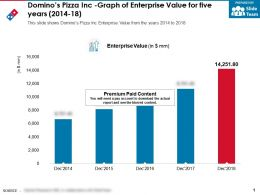 Dominos Pizza Inc Graph Of Enterprise Value For Five Years 2014-18