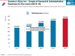 Dominos Pizza Inc Graph Of General And Administrative Expenses For Five Years 2014-18