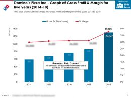 Dominos Pizza Inc Graph Of Gross Profit And Margin For Five Years 2014-18