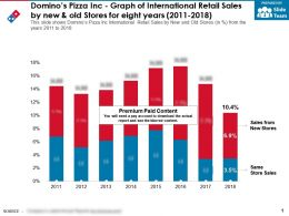 Dominos Pizza Inc Graph Of International Retail Sales By New And Old Stores For Eight Years 2011-2018