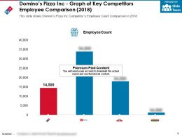 Dominos Pizza Inc Graph Of Key Competitors Employee Comparison 2018