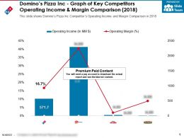 Dominos Pizza Inc Graph Of Key Competitors Operating Income And Margin Comparison 2018