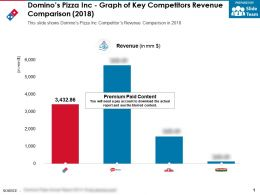 Dominos Pizza Inc Graph Of Key Competitors Revenue Comparison 2018