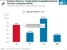 Dominos Pizza Inc Graph Of Key Competitors Revenue Per Store Comparison 2018