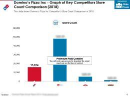 Dominos Pizza Inc Graph Of Key Competitors Store Count Comparison 2018