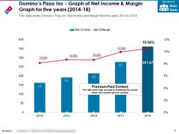 Dominos Pizza Inc Graph Of Net Income And Margin Graph For Five Years 2014-18