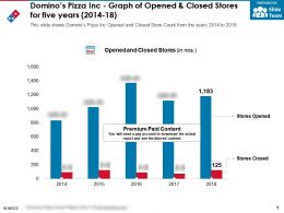 Dominos Pizza Inc Graph Of Opened And Closed Stores For Five Years 2014-18