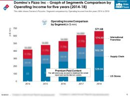 Dominos Pizza Inc Graph Of Segments Comparison By Operating Income For Five Years 2014-18