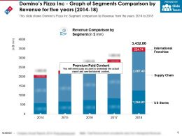 Dominos Pizza Inc Graph Of Segments Comparison By Revenue For Five Years 2014-18