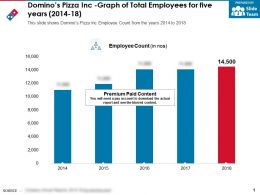 Dominos Pizza Inc Graph Of Total Employees For Five Years 2014-18