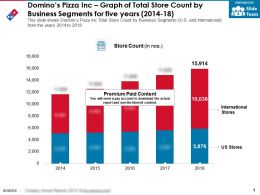 Dominos Pizza Inc Graph Of Total Store Count By Business Segments For Five Years 2014-18