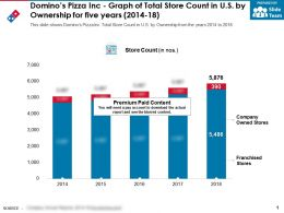 Dominos Pizza Inc Graph Of Total Store Count In US By Ownership For Five Years 2014-18