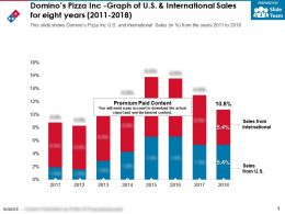 Dominos Pizza Inc Graph Of US And International Sales For Eight Years 2011-2018