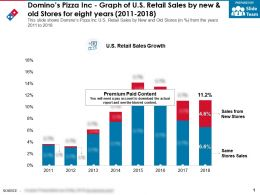 Dominos Pizza Inc Graph Of US Retail Sales By New And Old Stores For Eight Years 2011-2018
