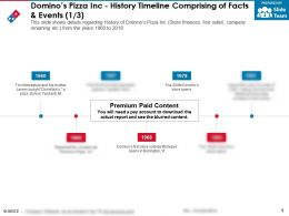 Dominos Pizza Inc History Timeline Comprising Of Facts And Events