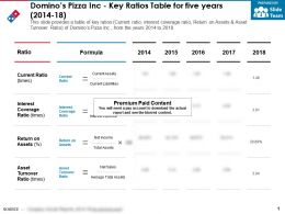 Dominos Pizza Inc Key Ratios Table For Five Years 2014-18