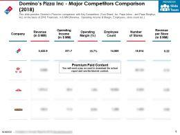 Dominos Pizza Inc Major Competitors Comparison 2018