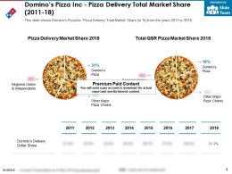 Dominos Pizza Inc Pizza Delivery Total Market Share 2011-18