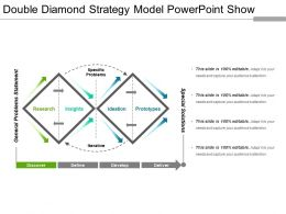 Double Diamond Strategy Model Powerpoint Show