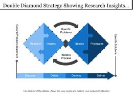 Double Diamond Strategy Showing Research Insights Ideation Prototypes