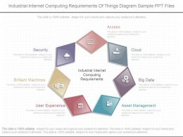 Download Industrial Internet Computing Requirements Of Things Diagram Sample Ppt Files