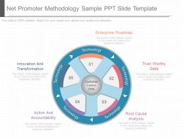 Download Net Promoter Methodology Sample Ppt Slide Template