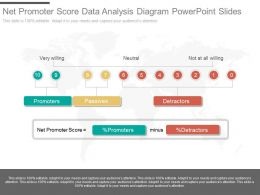 Download Net Promoter Score Data Analysis Diagram Powerpoint Slides