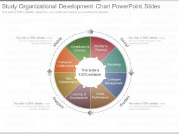 Download Study Organizational Development Chart Powerpoint Slides