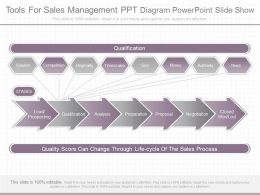 Download Tools For Sales Management Ppt Diagram Powerpoint Slide Show