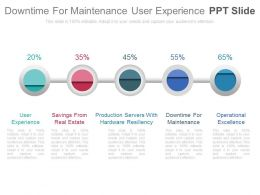 Downtime For Maintenance User Experience Ppt Slide