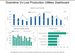 Downtime Vs Lost Production Utilities Dashboard